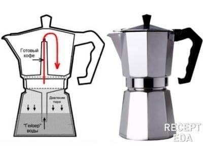 гейзерная кофеварка как пользоваться