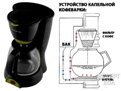 какую выбрать капельную кофеварку